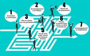 parcours créateur d'entreprise