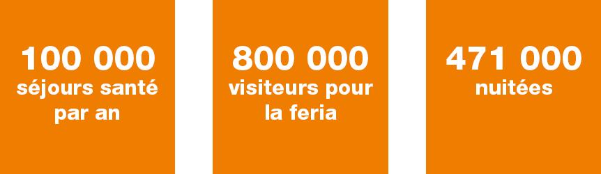 chiffres clés tourisme