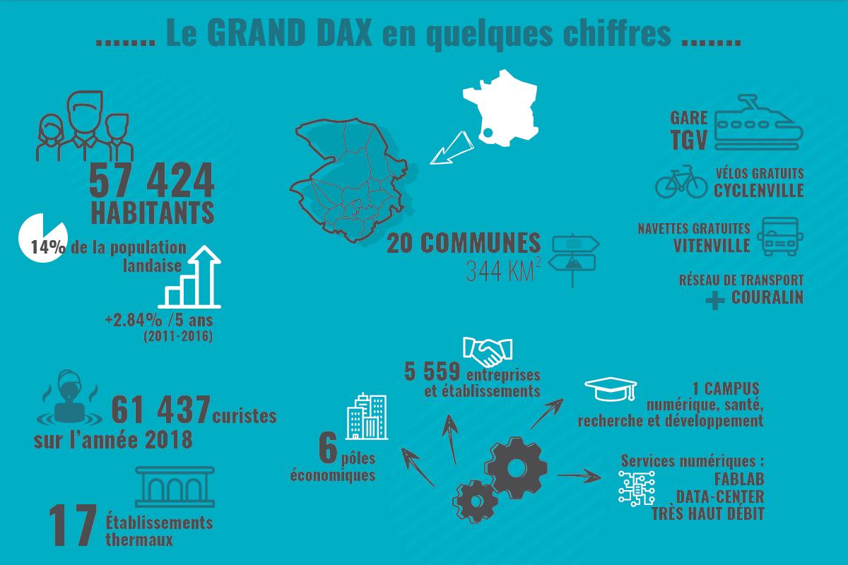 présentation Grand Dax